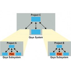 Introduction to QSYS System Integration
